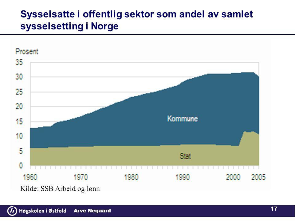Sysselsatte i offentlig sektor som andel av samlet sysselsetting i Norge
