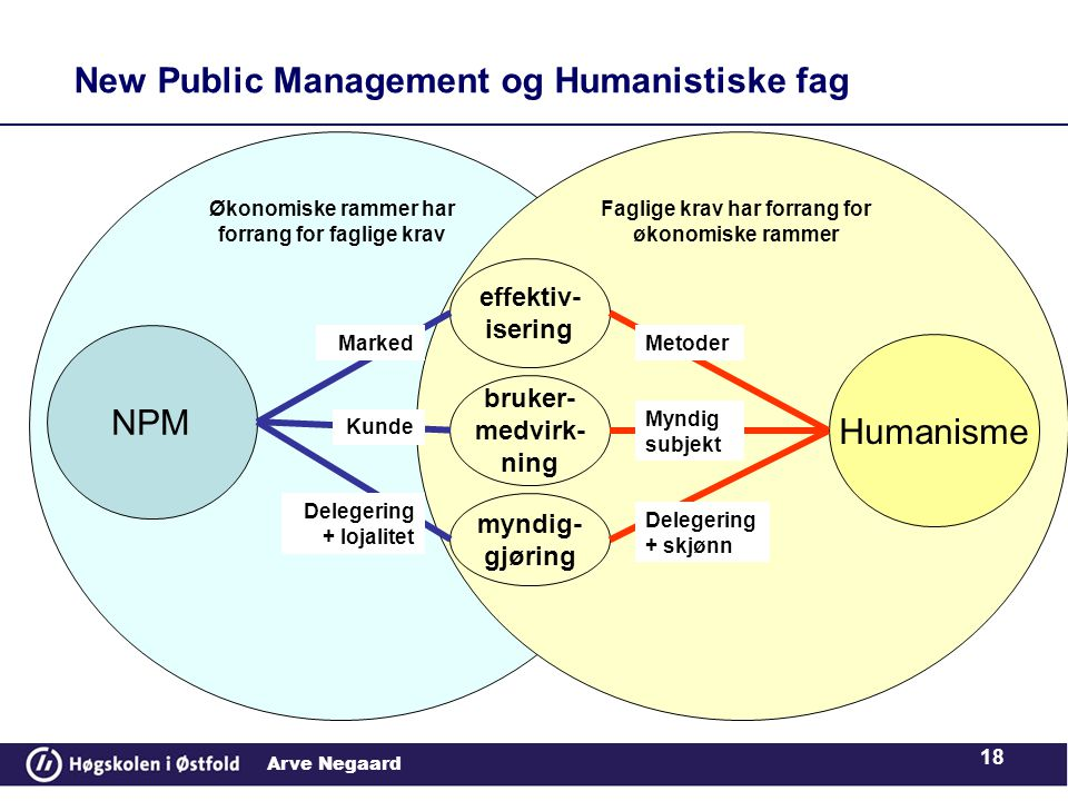 New Public Management og Humanistiske fag