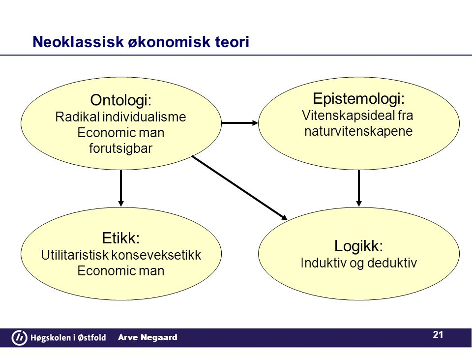 Neoklassisk økonomisk teori