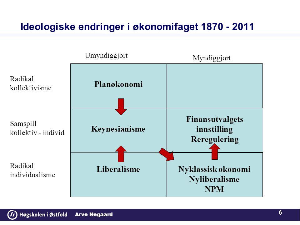 Ideologiske endringer i økonomifaget 1870 - 2011