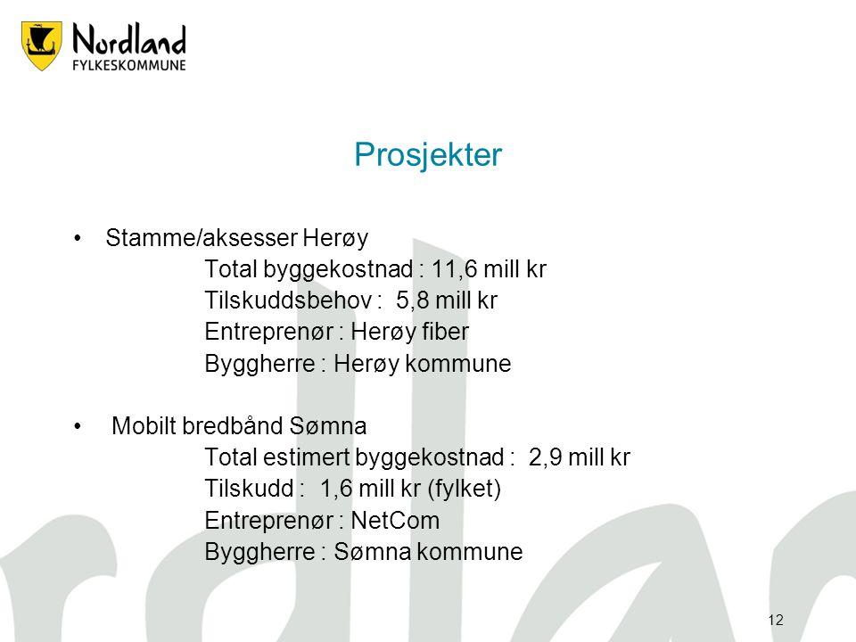 Prosjekter Stamme/aksesser Herøy Total byggekostnad : 11,6 mill kr