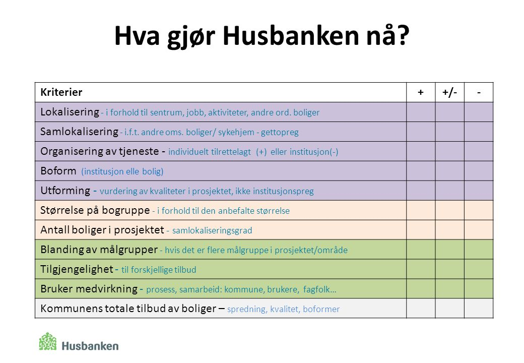 Hva gjør Husbanken nå Kriterier + +/- -