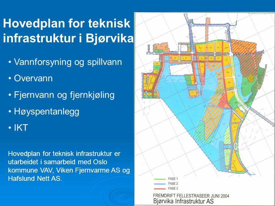 Hovedplan for teknisk infrastruktur i Bjørvika