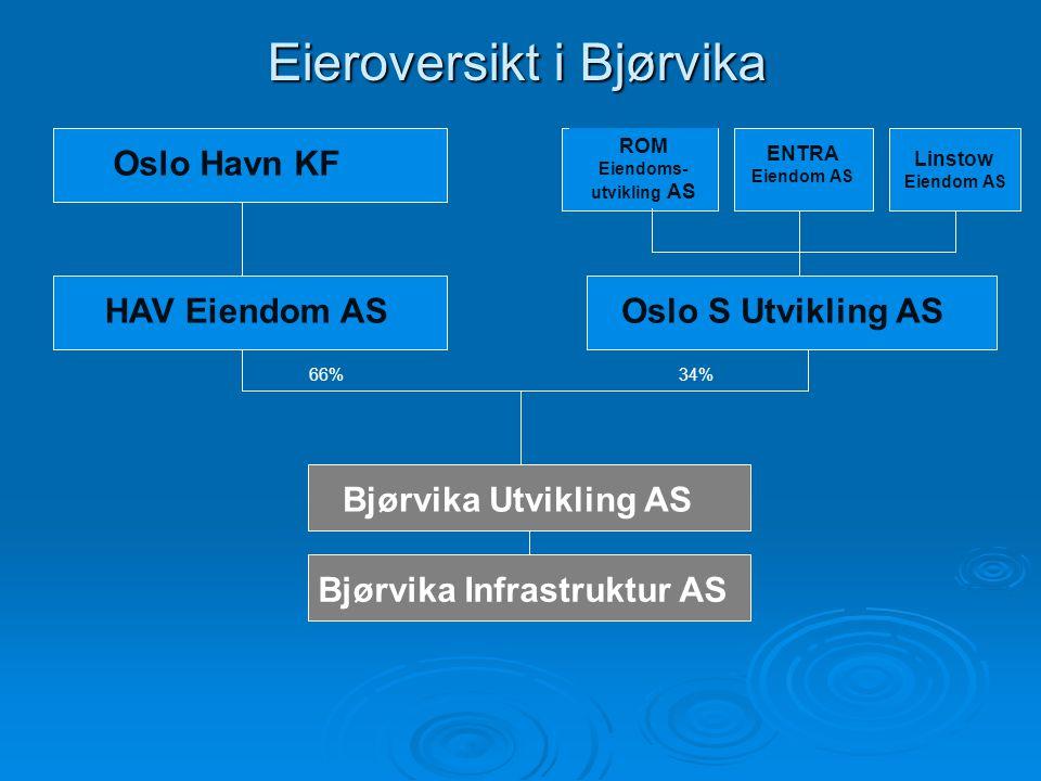 Eieroversikt i Bjørvika
