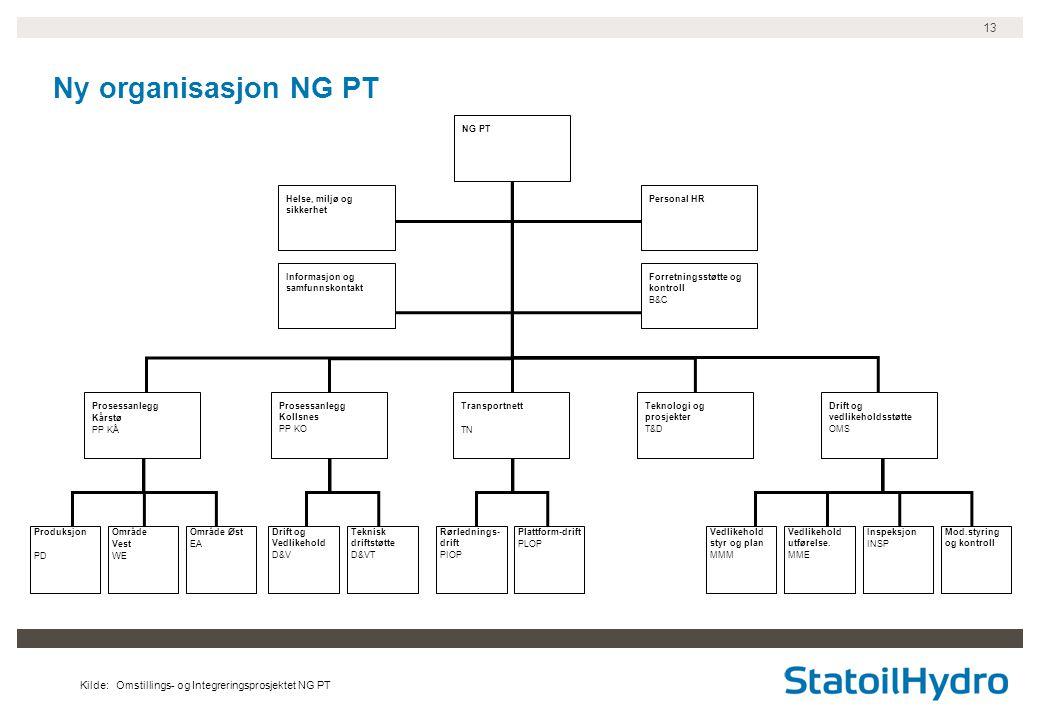 Ny organisasjon NG PT NG PT. Helse, miljø og sikkerhet. Personal HR. Informasjon og samfunnskontakt.