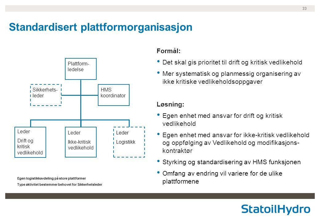 Standardisert plattformorganisasjon