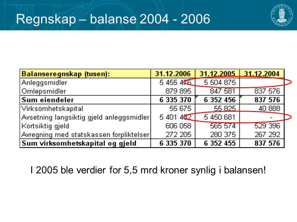 I 2005 ble verdier for 5,5 mrd kroner synlig i balansen!