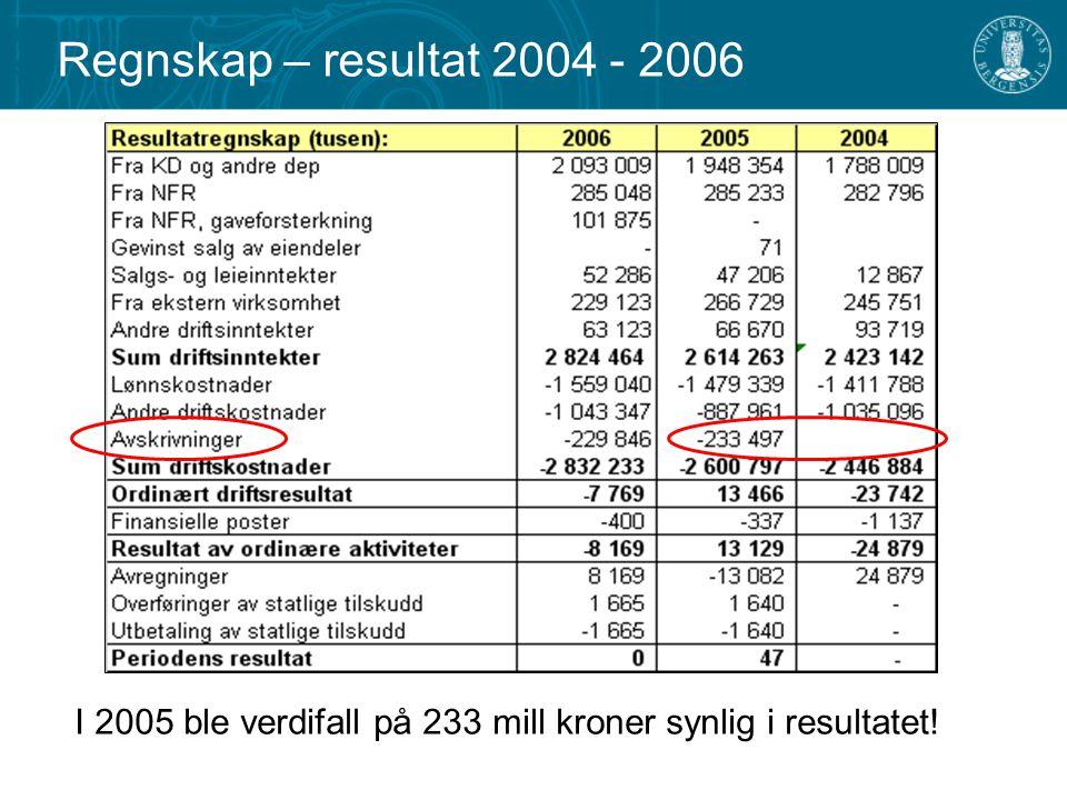 I 2005 ble verdifall på 233 mill kroner synlig i resultatet!