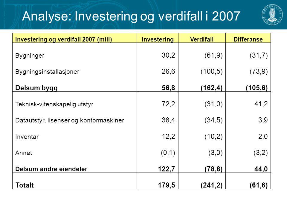 Analyse: Investering og verdifall i 2007