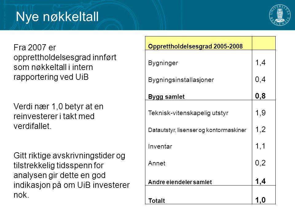 Nye nøkkeltall Opprettholdelsesgrad 2005-2008. Bygninger. 1,4. Bygningsinstallasjoner. 0,4. Bygg samlet.