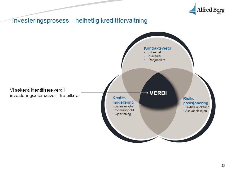 Investeringsprosess - helhetlig kredittforvaltning
