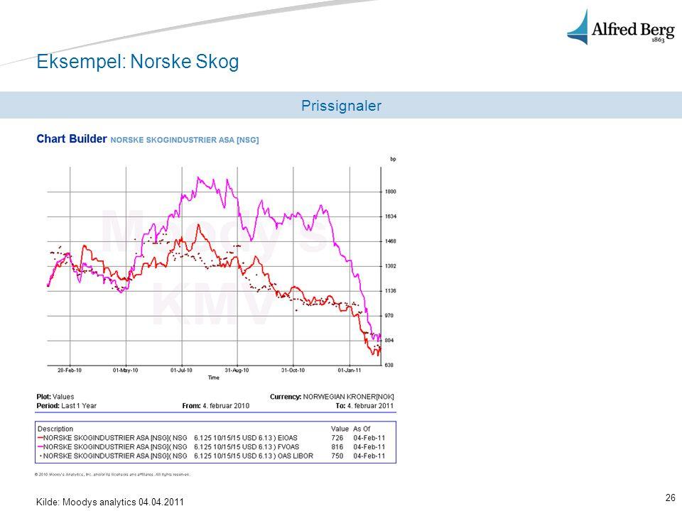 Eksempel: Norske Skog Prissignaler Kilde: Moodys analytics 04.04.2011