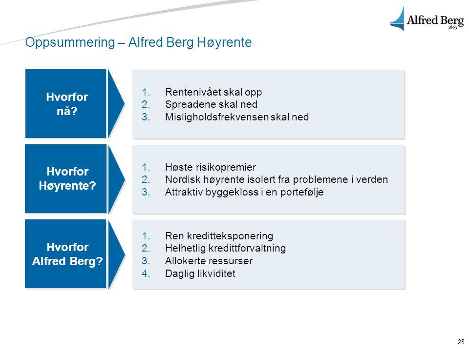 Oppsummering – Alfred Berg Høyrente