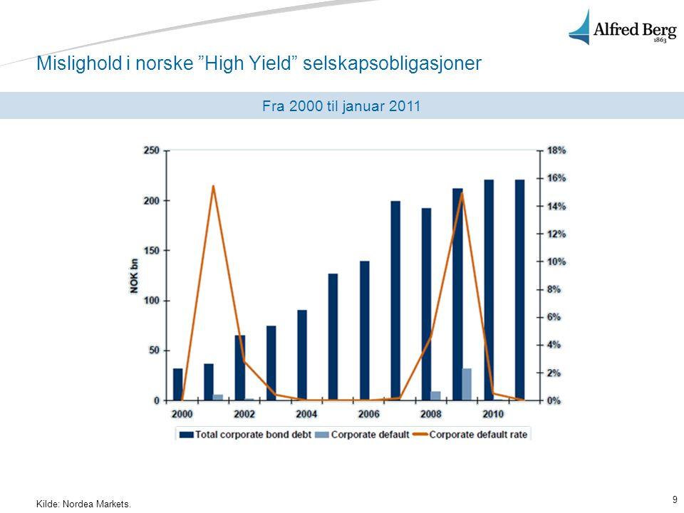 Mislighold i norske High Yield selskapsobligasjoner