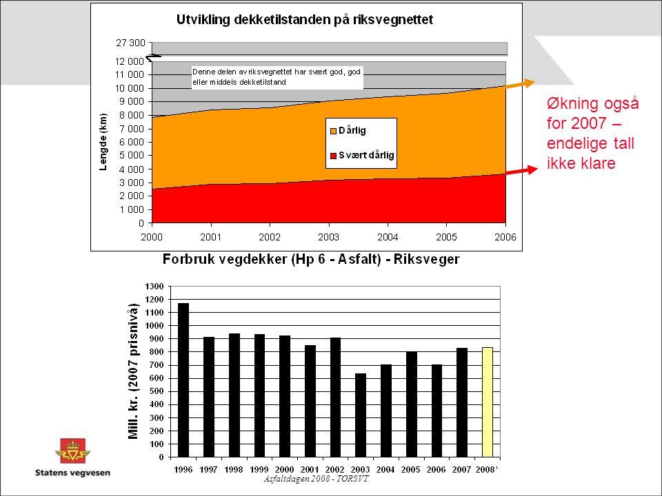 Økning også for 2007 – endelige tall ikke klare