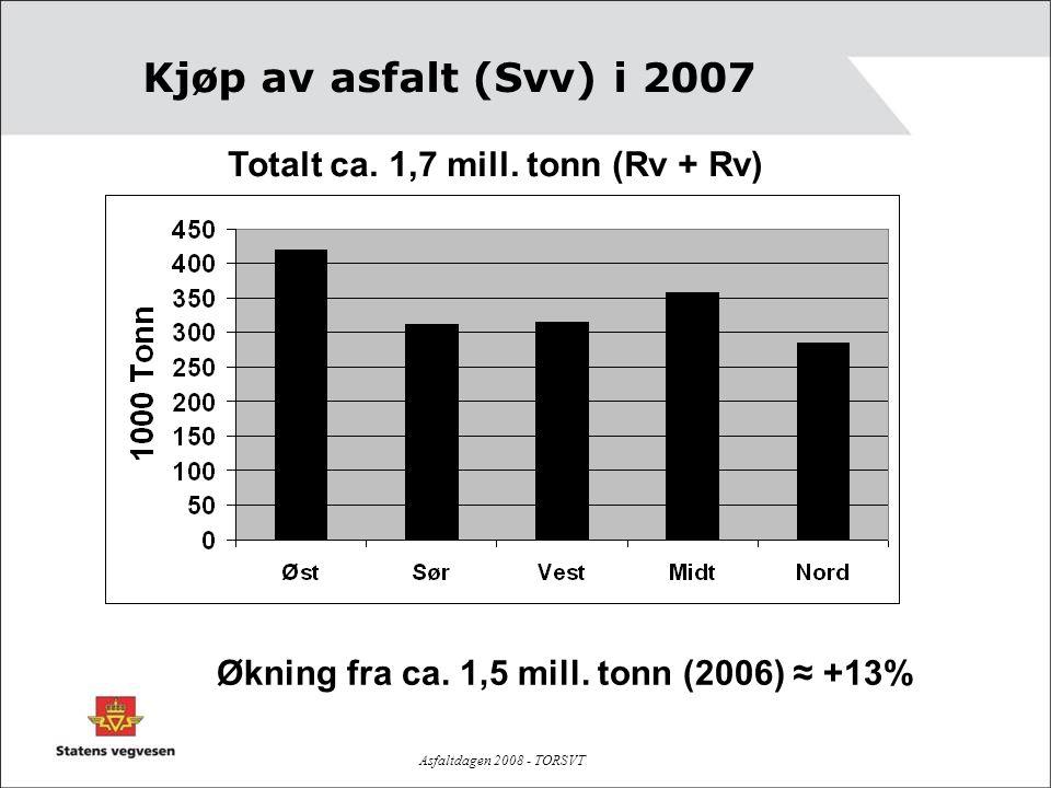 Kjøp av asfalt (Svv) i 2007 Totalt ca. 1,7 mill. tonn (Rv + Rv)