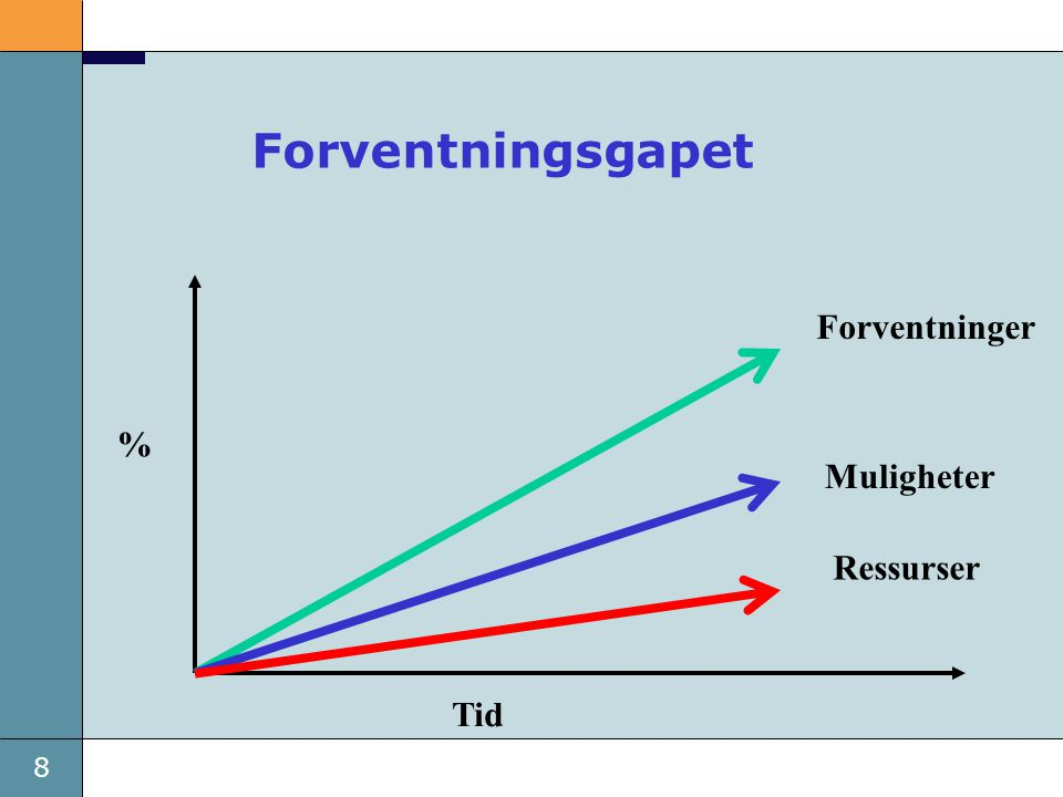Forventningsgapet Forventninger % Muligheter Ressurser Tid