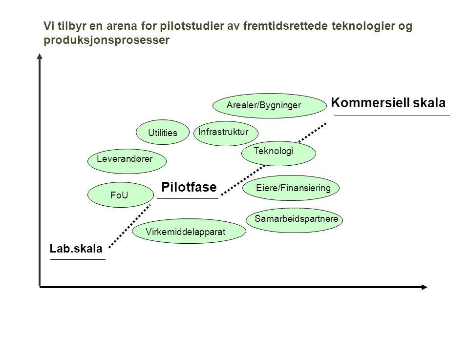 Kommersiell skala Pilotfase
