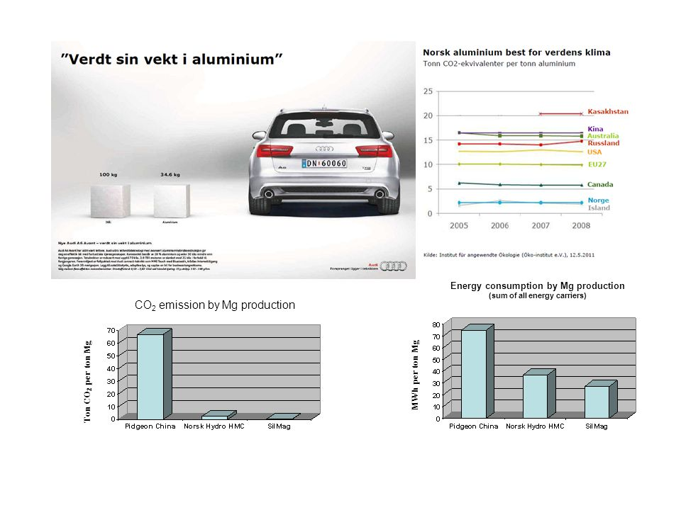 Energy consumption by Mg production (sum of all energy carriers)