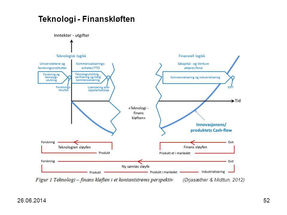 Teknologi - Finanskløften