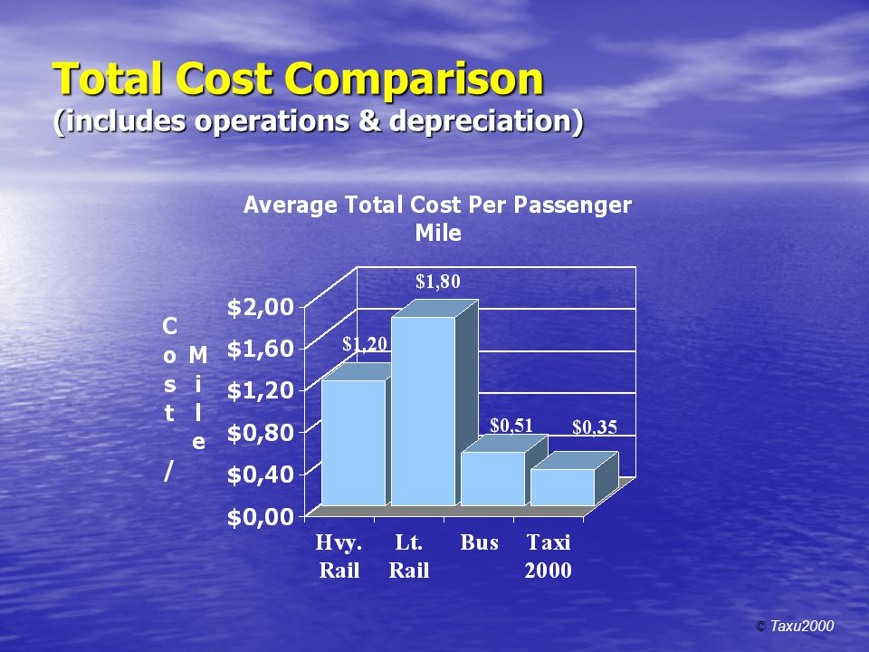 Total Cost Comparison (includes operations & depreciation)