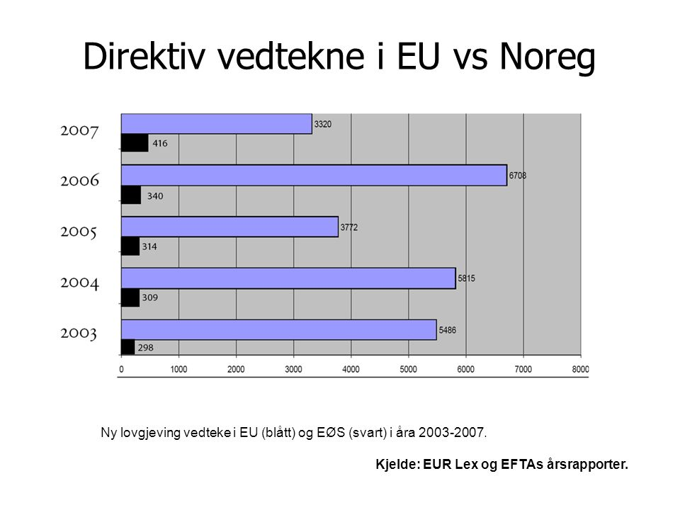 Direktiv vedtekne i EU vs Noreg