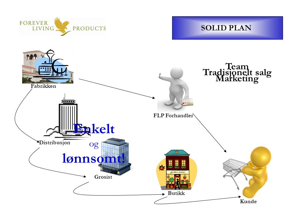 Enkelt lønnsomt! Team Marketing Tradisjonelt salg og SOLID PLAN