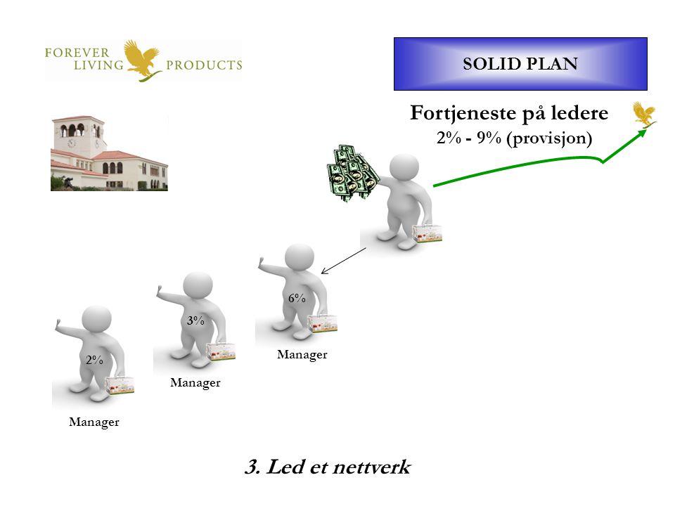 Fortjeneste på ledere 3. Led et nettverk