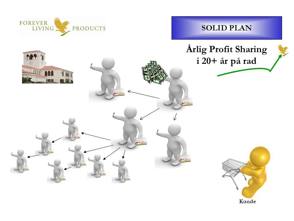 Årlig Profit Sharing i 20+ år på rad