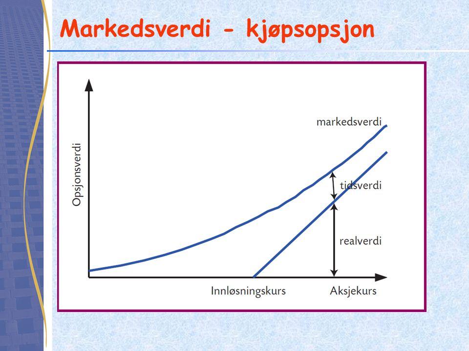 Markedsverdi - kjøpsopsjon
