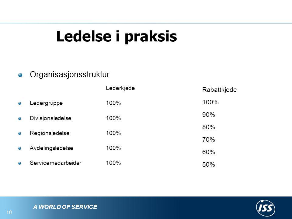 Ledelse i praksis Organisasjonsstruktur Lederkjede Rabattkjede 100%