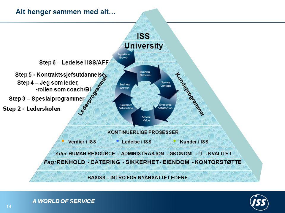 ISS University Alt henger sammen med alt… Step 6 – Ledelse i ISS/AFF