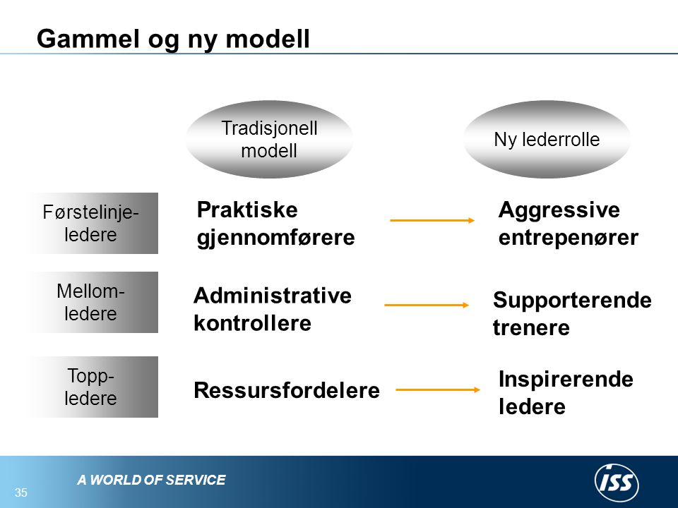 Gammel og ny modell Praktiske gjennomførere Aggressive entrepenører