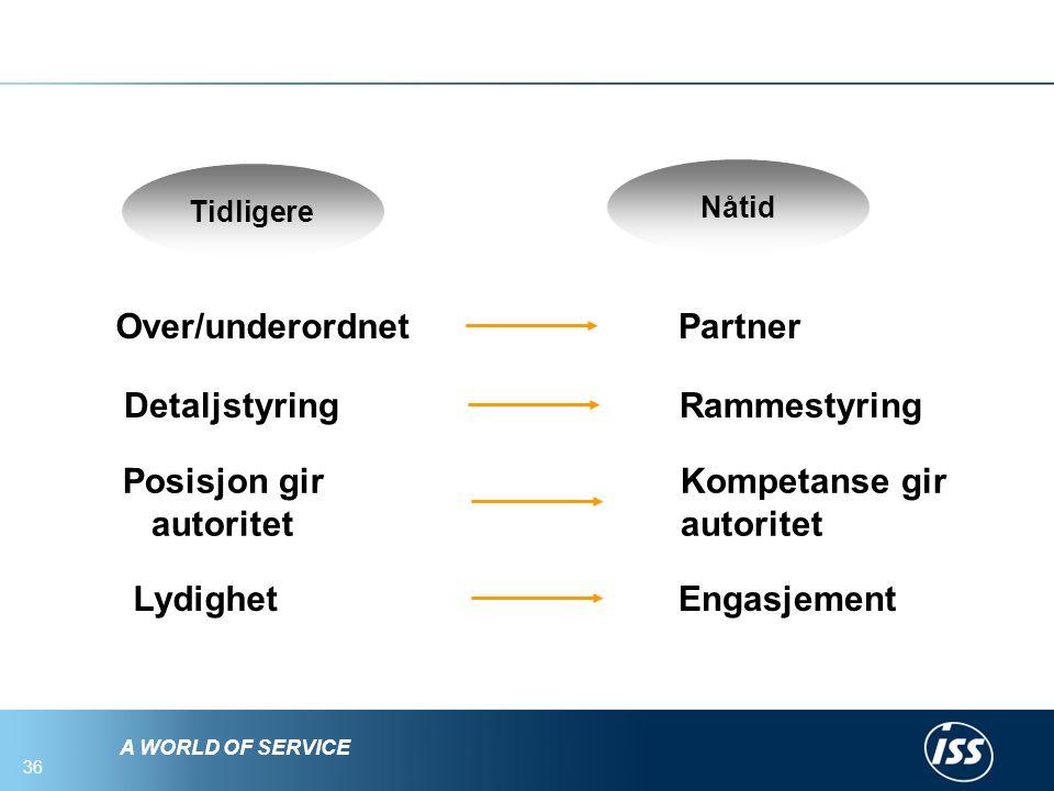 Over/underordnet Partner Detaljstyring Rammestyring Posisjon gir