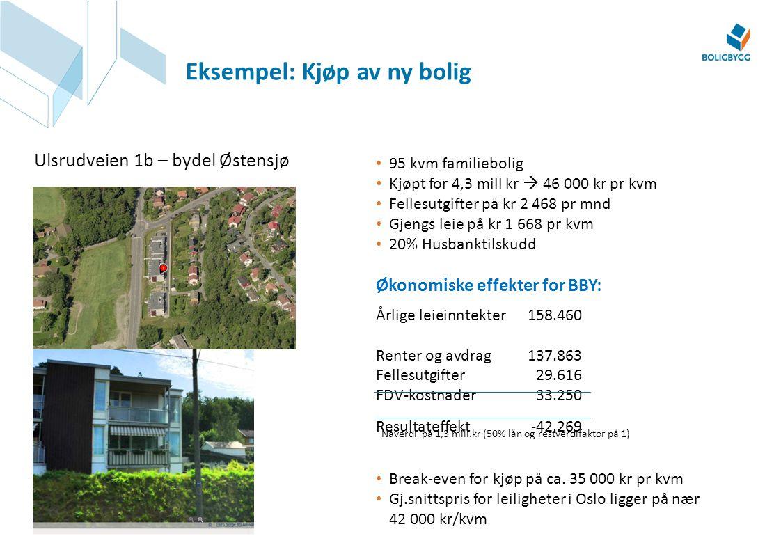 Eksempel: Kjøp av ny bolig