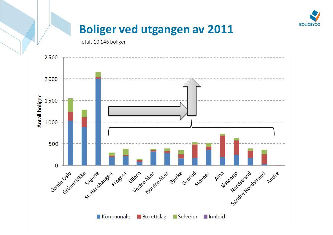 Boliger ved utgangen av 2011