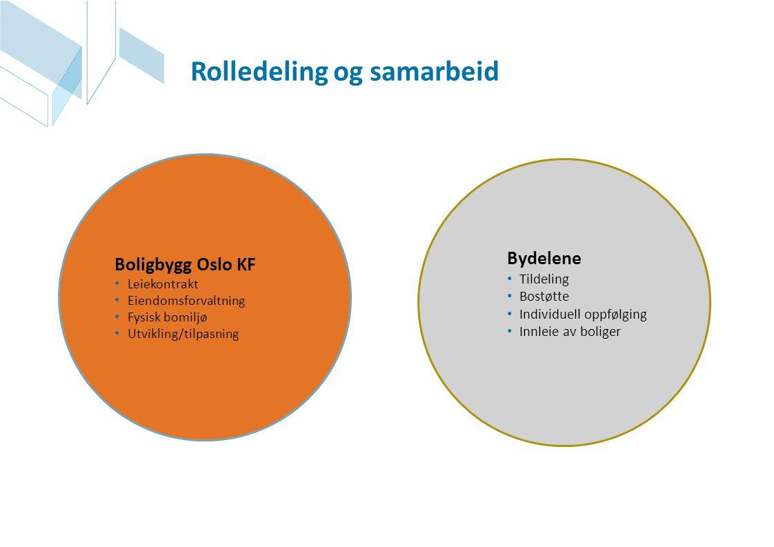 Rolledeling og samarbeid
