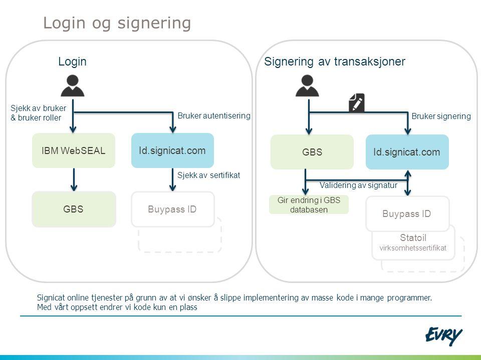 Login og signering Login Signering av transaksjoner Id.signicat.com