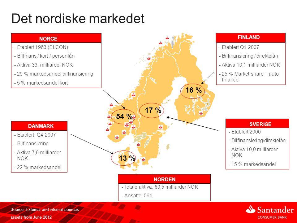 Det nordiske markedet 16 % 17 % 54 % 13 % Etablert 1963 (ELCON)