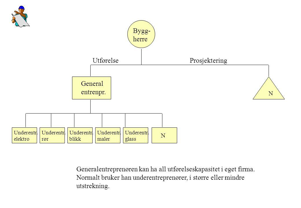 Generalentreprenøren kan ha all utførelseskapasitet i eget firma.