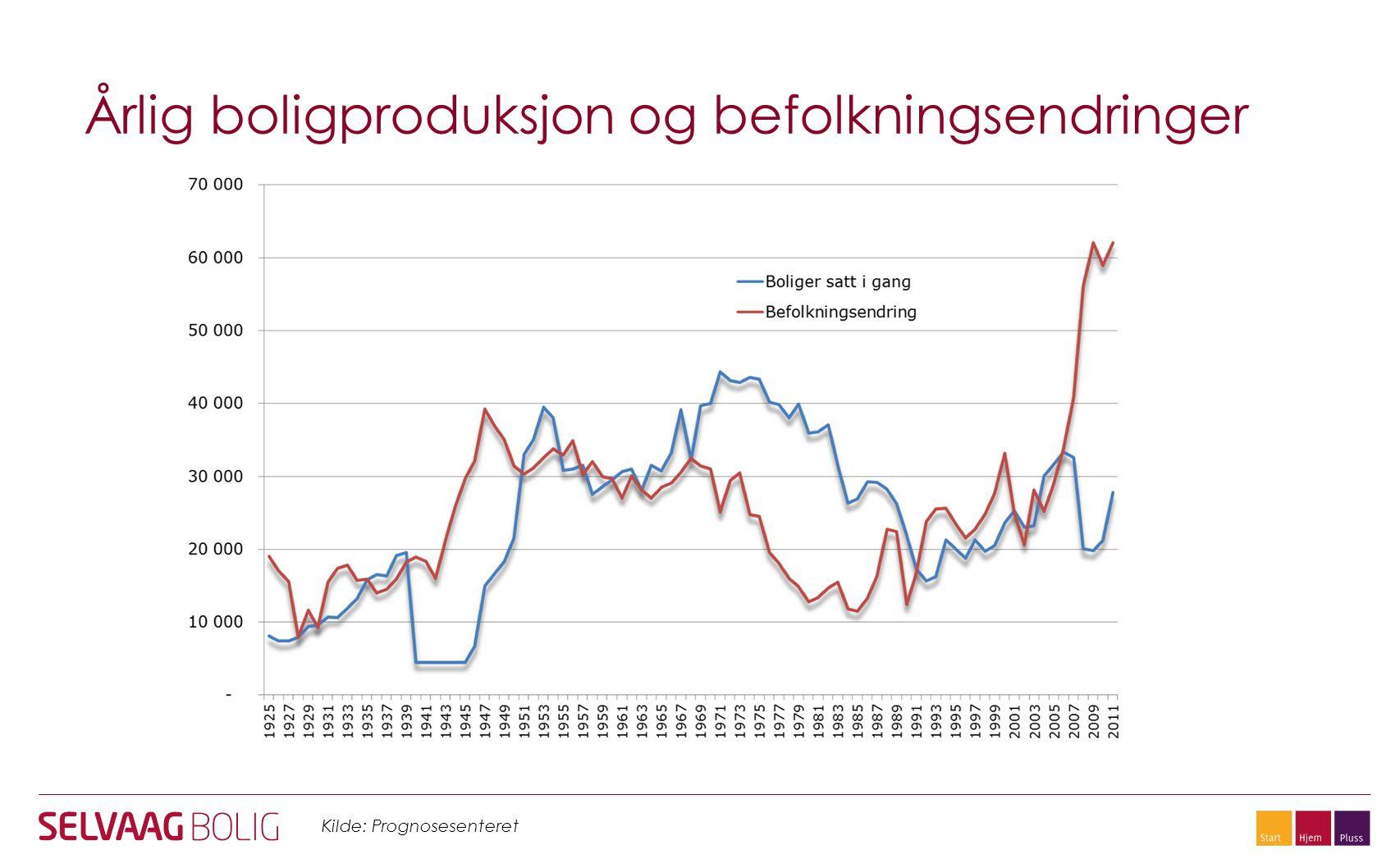 Årlig boligproduksjon og befolkningsendringer