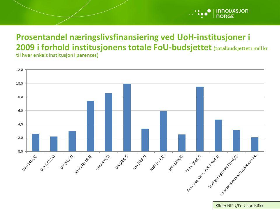 Prosentandel næringslivsfinansiering ved UoH-institusjoner i 2009 i forhold institusjonens totale FoU-budsjettet (totalbudsjettet i mill kr til hver enkelt institusjon i parentes)