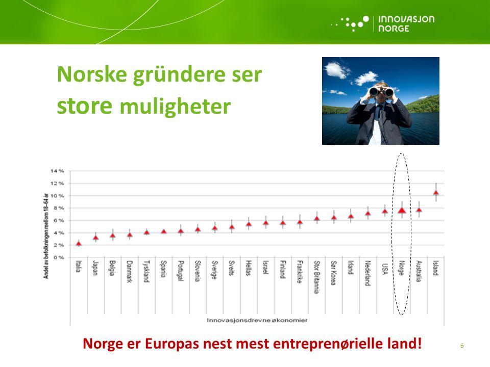 Norge er Europas nest mest entreprenørielle land!