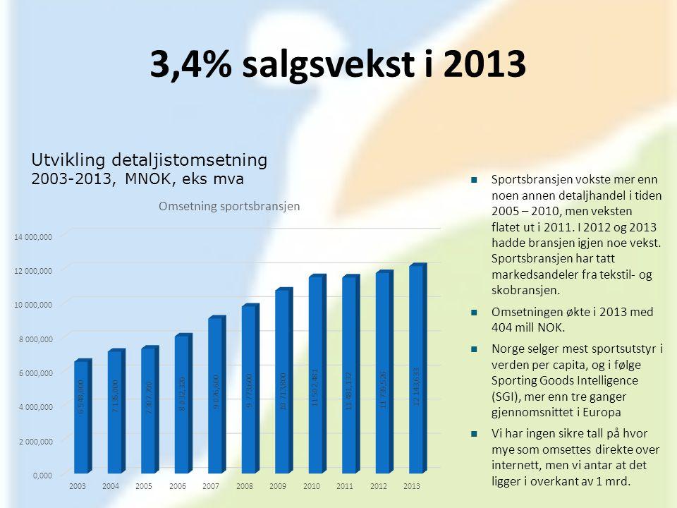 3,4% salgsvekst i 2013 Utvikling detaljistomsetning