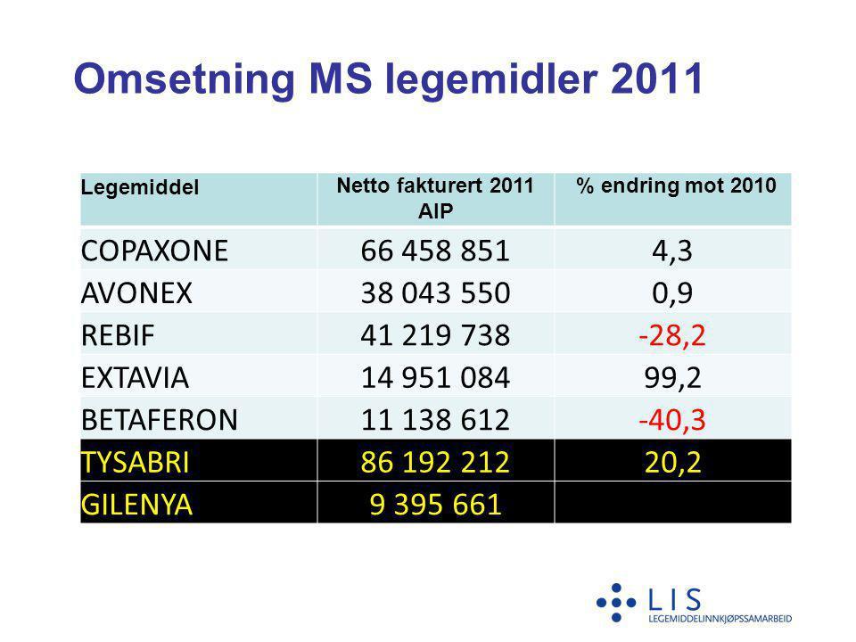 Omsetning MS legemidler 2011