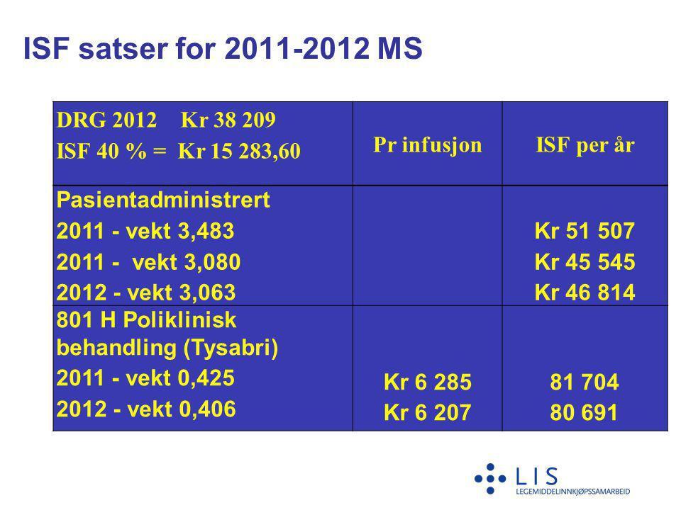 ISF satser for 2011-2012 MS DRG 2012 Kr 38 209 ISF 40 % = Kr 15 283,60