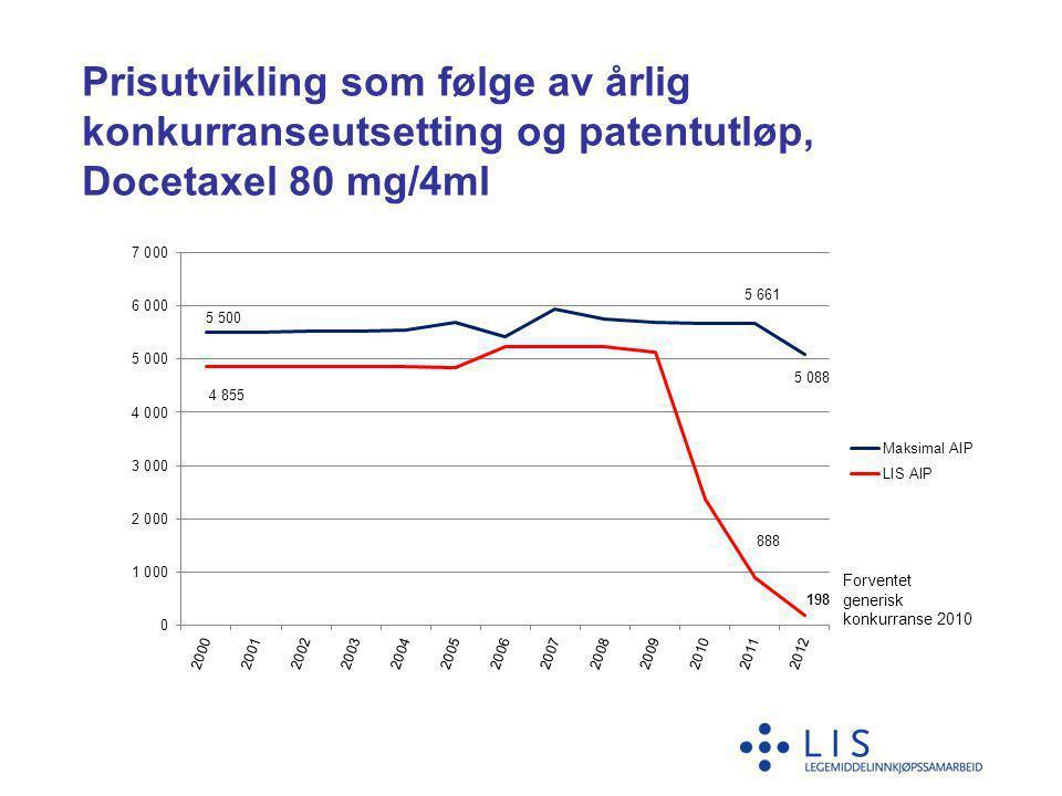 Prisutvikling som følge av årlig konkurranseutsetting og patentutløp, Docetaxel 80 mg/4ml