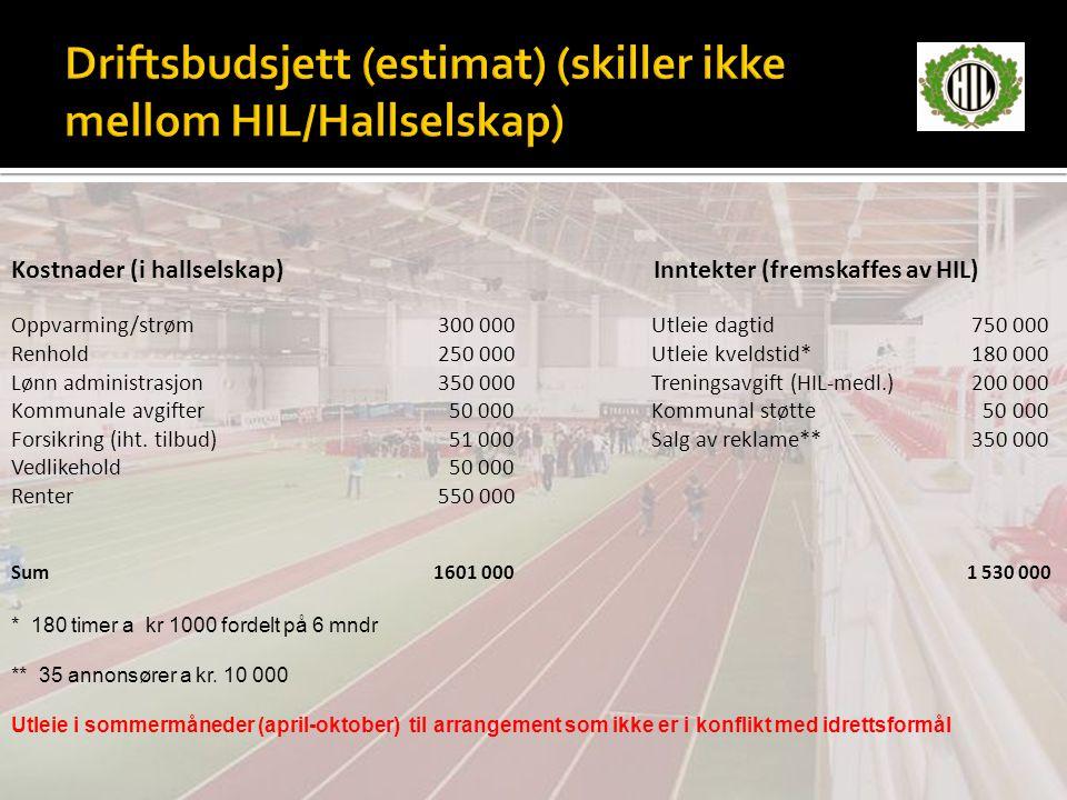 Driftsbudsjett (estimat) (skiller ikke mellom HIL/Hallselskap)