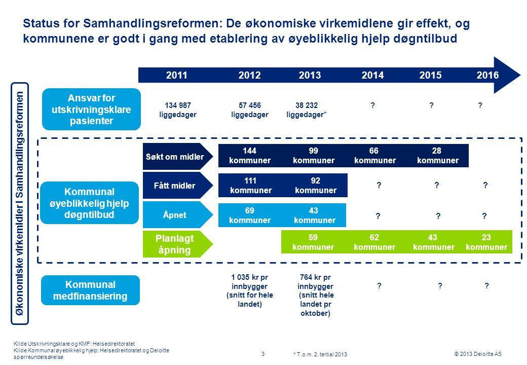 Status for Samhandlingsreformen: De økonomiske virkemidlene gir effekt, og kommunene er godt i gang med etablering av øyeblikkelig hjelp døgntilbud