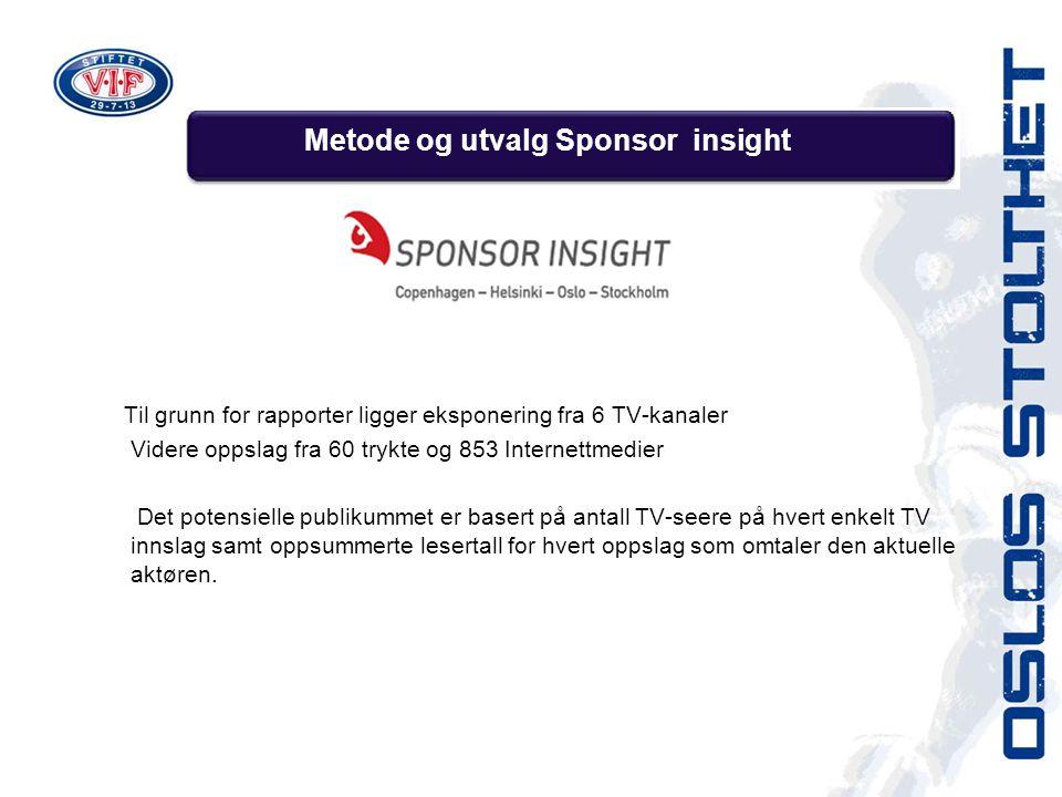 Metode og utvalg Sponsor insight